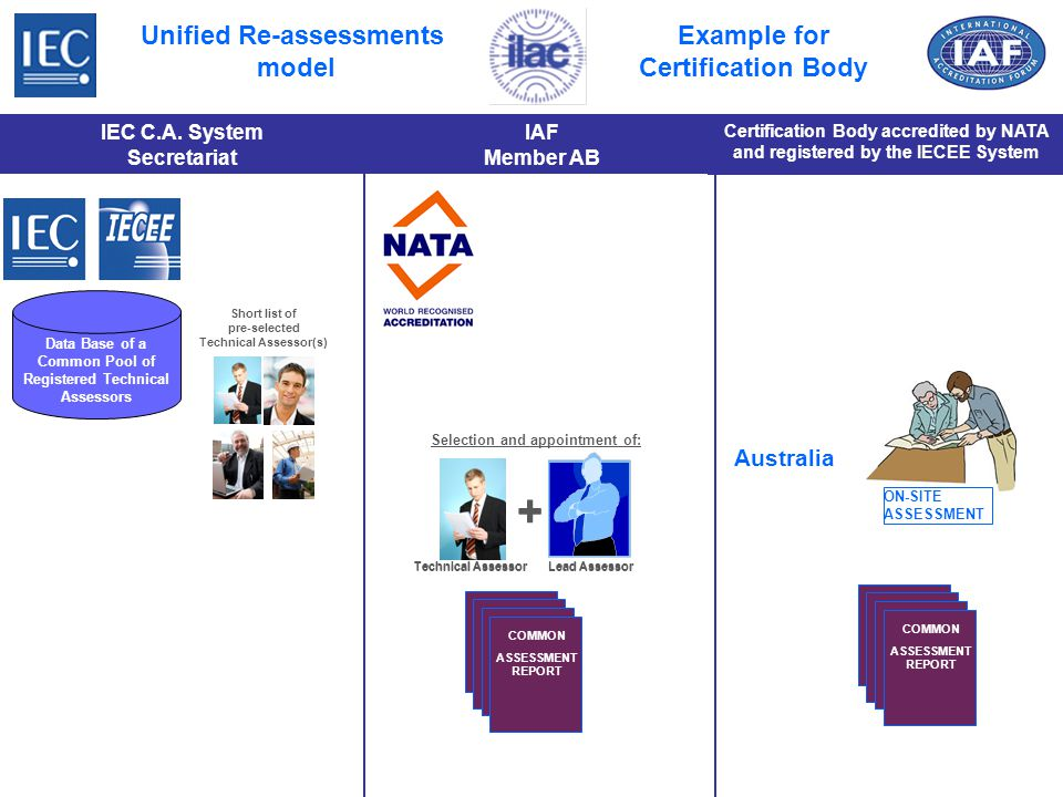Data Base of a Common Pool of Registered Technical Assessors Certification Body accredited by NATA and registered by the IECEE System IEC C.A.