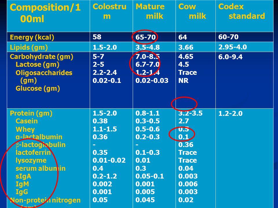 Lipids LCPUFA highest in breast milk >>>> cow's milk (saturated short/medium chain FA) LCPUFA highest in breast milk >>>> cow's milk (saturated short/medium chain FA) linoleic acid (C18:2, n-6)/α-linolenic (C18:3, n-3) linoleic acid (C18:2, n-6)/α-linolenic (C18:3, n-3) arachidonic acid (ARA ; C20:4, n-6)/ docosahexaenoic acid (DHA ; C22:6, n-3) arachidonic acid (ARA ; C20:4, n-6)/ docosahexaenoic acid (DHA ; C22:6, n-3) higher in premature human milk higher in premature human milk Minda H et al.