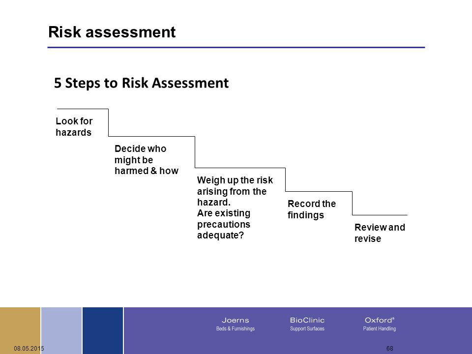 08.05.201568 5 Steps to Risk Assessment Decide who might be harmed & how Weigh up the risk arising from the hazard.