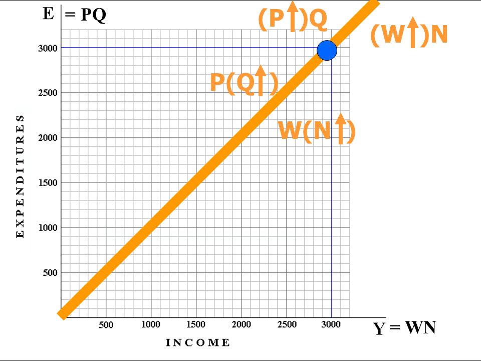 = PQ = WN P(Q ) W(N ) (P )Q (W )N