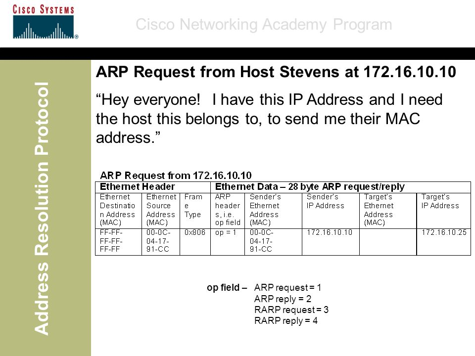 Cisco Networking Academy Program Address Resolution Protocol ARP Request from Host Stevens at 172.16.10.10 op field –ARP request = 1 ARP reply = 2 RAR