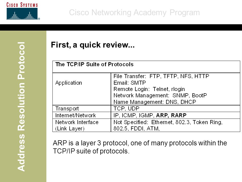Cisco Networking Academy Program Address Resolution Protocol First, a quick review...