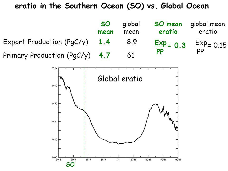 eratio in the Southern Ocean (SO) vs. Global Ocean SO mean Export Production (PgC/y) 1.4 8.9 Primary Production (PgC/y) 4.7 61 Global eratio SO mean e