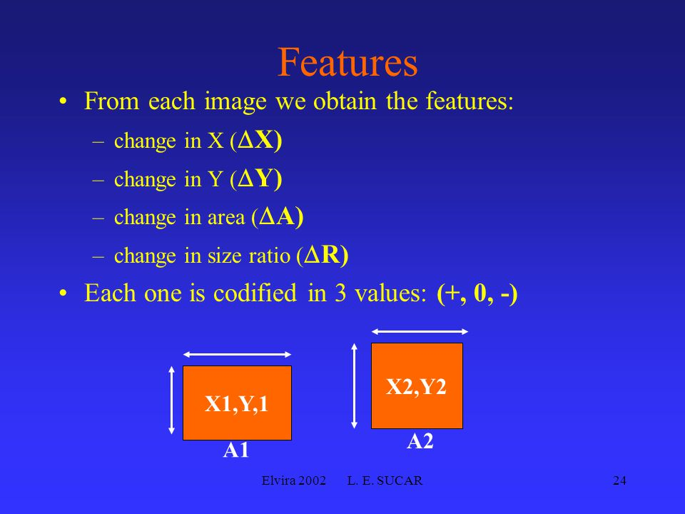 Elvira 2002 L. E. SUCAR24 Features From each image we obtain the features: –change in X (  X) –change in Y (  Y) –change in area (  A) –change in s