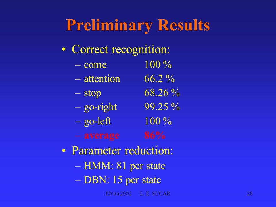 Elvira 2002 L. E. SUCAR28 Preliminary Results Correct recognition: –come100 % –attention66.2 % –stop68.26 % –go-right99.25 % –go-left100 % –average 86