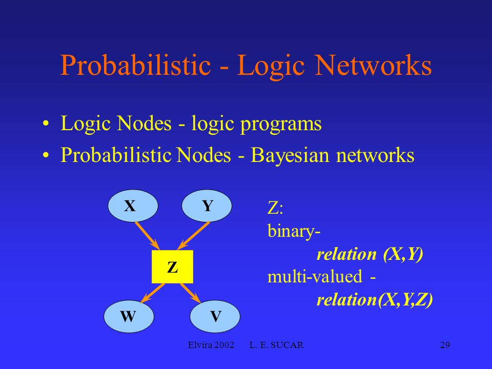 Elvira 2002 L. E. SUCAR29 Probabilistic - Logic Networks Logic Nodes - logic programs Probabilistic Nodes - Bayesian networks WV XY Z Z: binary- relat