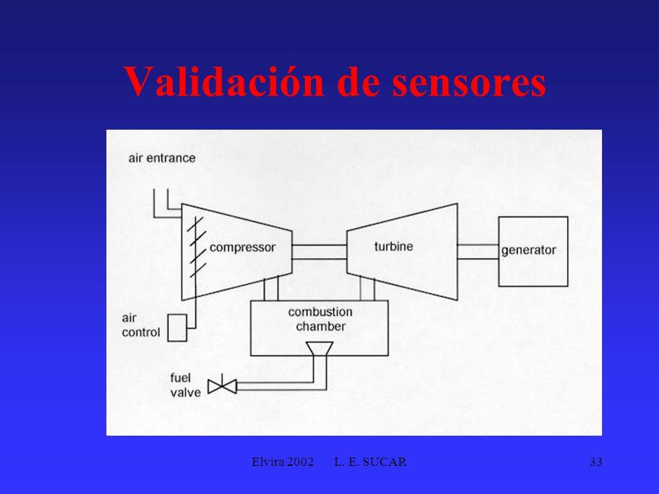Elvira 2002 L. E. SUCAR33 Validación de sensores