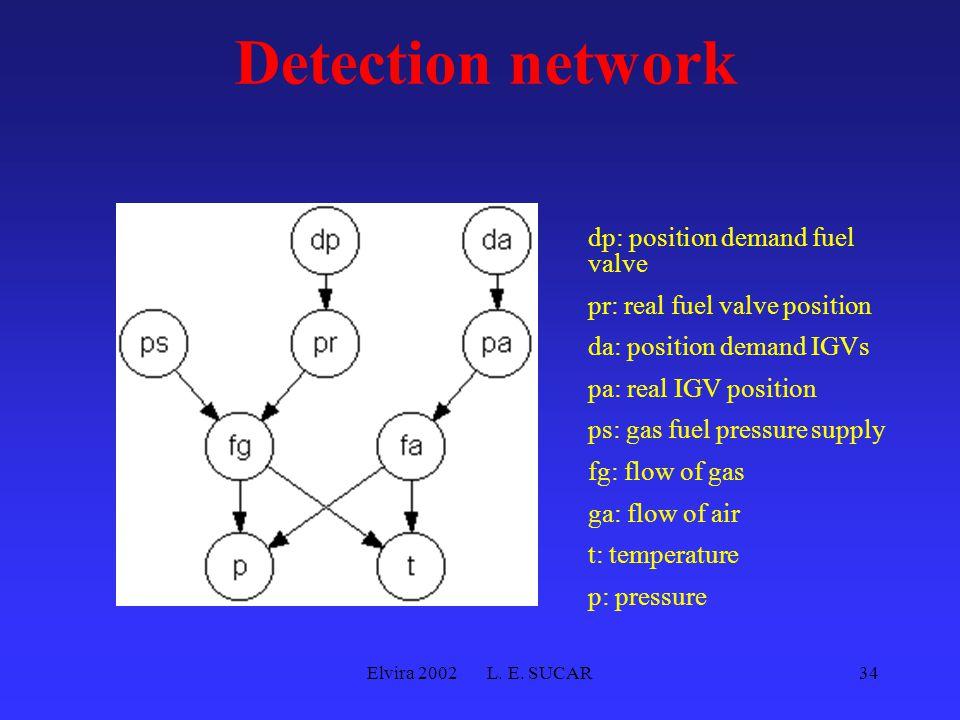 Elvira 2002 L. E. SUCAR34 Detection network dp: position demand fuel valve pr: real fuel valve position da: position demand IGVs pa: real IGV position