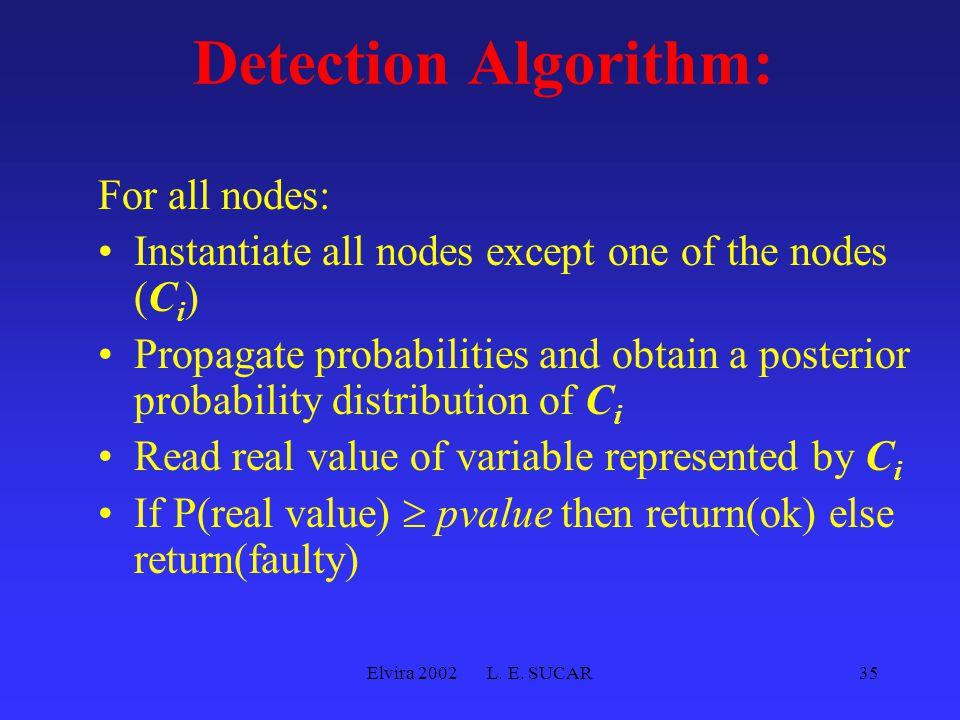 Elvira 2002 L. E. SUCAR35 Detection Algorithm: For all nodes: Instantiate all nodes except one of the nodes (C i ) Propagate probabilities and obtain