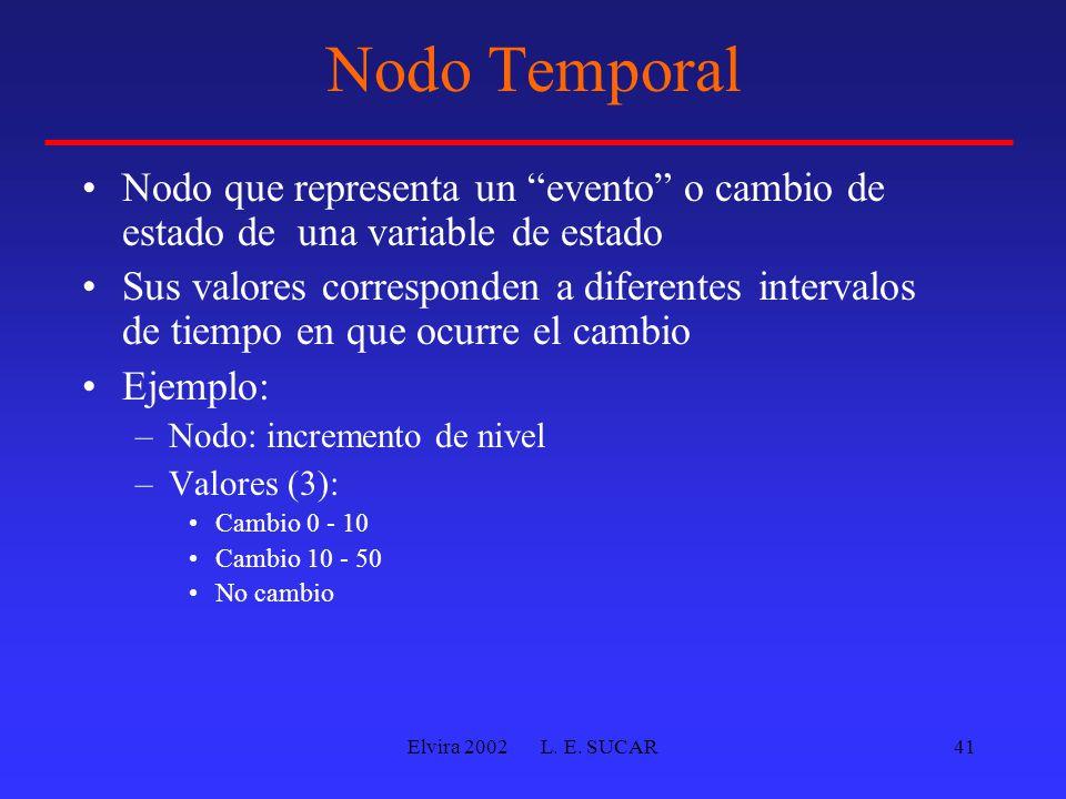 "Elvira 2002 L. E. SUCAR41 Nodo Temporal Nodo que representa un ""evento"" o cambio de estado de una variable de estado Sus valores corresponden a difere"