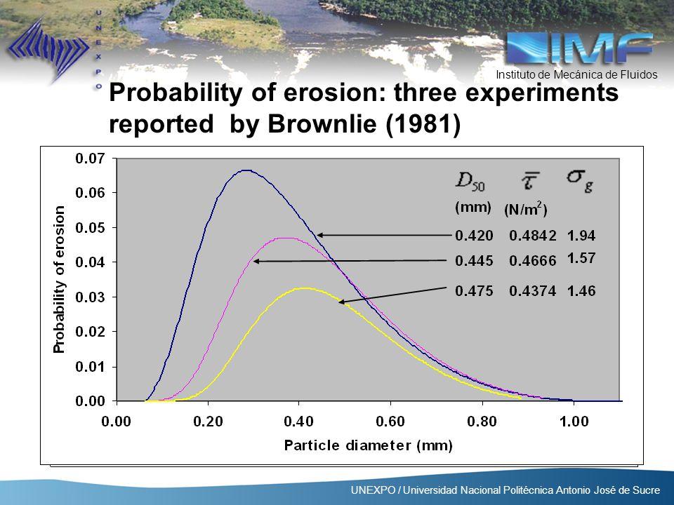 Instituto de Mecánica de Fluidos UNEXPO / Universidad Nacional Politécnica Antonio José de Sucre Probability of erosion: three experiments reported by