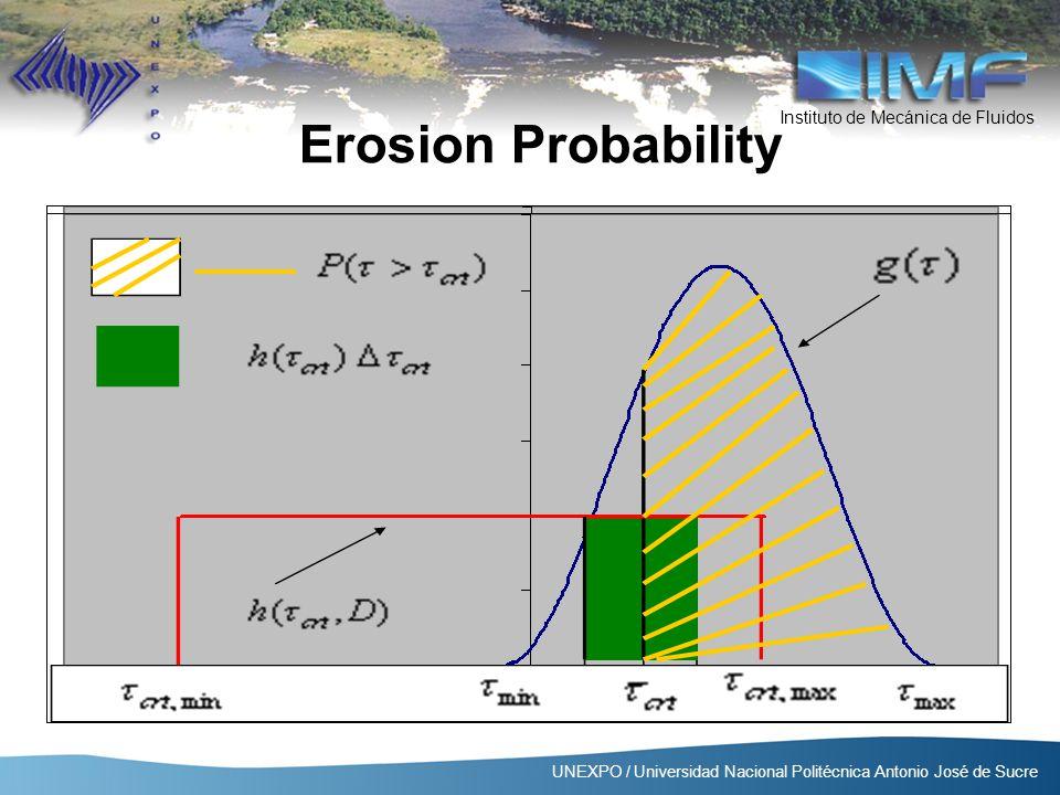 Instituto de Mecánica de Fluidos UNEXPO / Universidad Nacional Politécnica Antonio José de Sucre Erosion Probability