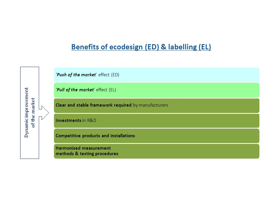 Push of the market effect (ED)Investments in R&DCompetitive products and installationsClear and stable framework required by manufacturers Pull of the market effect (EL) Harmonised measurement methods & testing procedures Benefits of ecodesign (ED) & labelling (EL) Dynamic improvement of the market