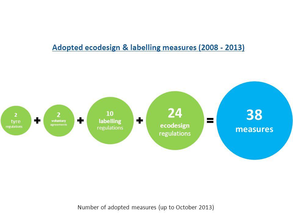2 tyre regulations 2 voluntary agreements 10 labelling regulations 24 ecodesign regulations 38 measures Adopted ecodesign & labelling measures (2008 -