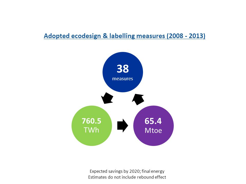 38 measures 65.4 Mtoe 760.5 TWh Expected savings by 2020; final energy Estimates do not include rebound effect Adopted ecodesign & labelling measures (2008 - 2013)