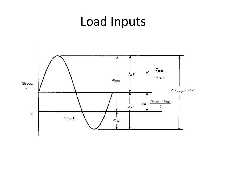 Load Inputs
