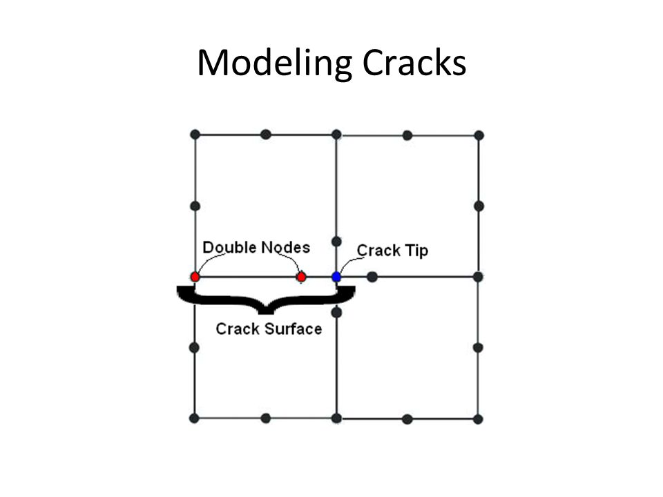 Modeling Cracks