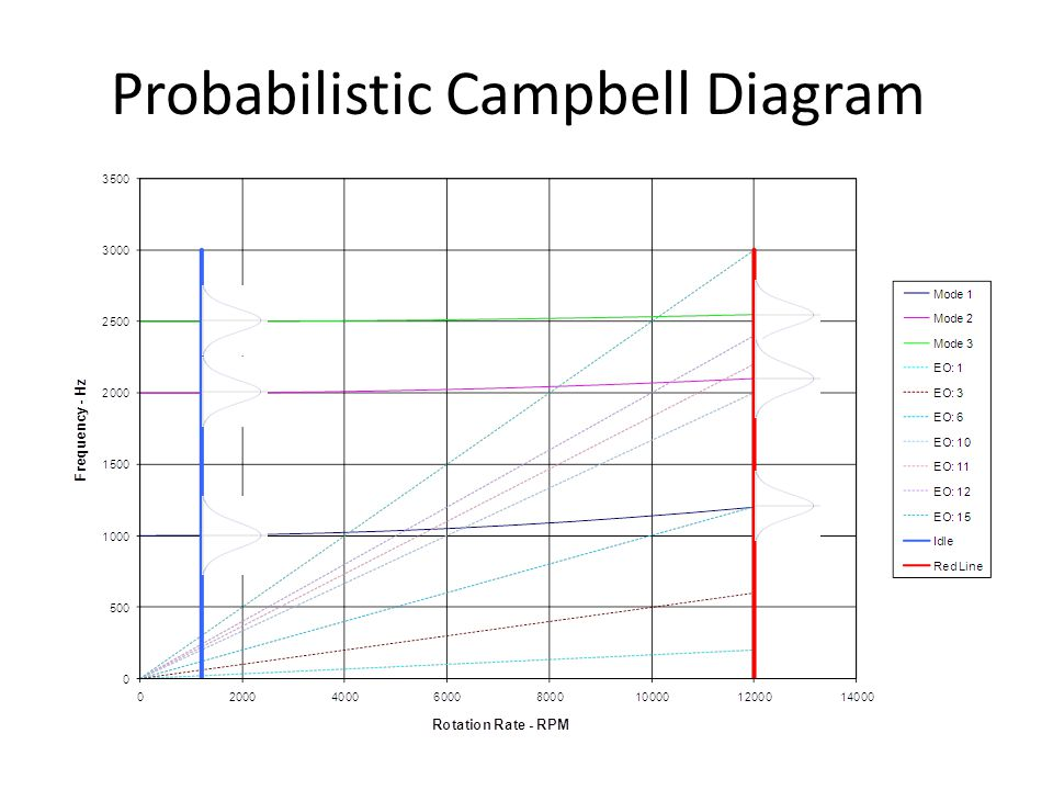 Probabilistic Campbell Diagram