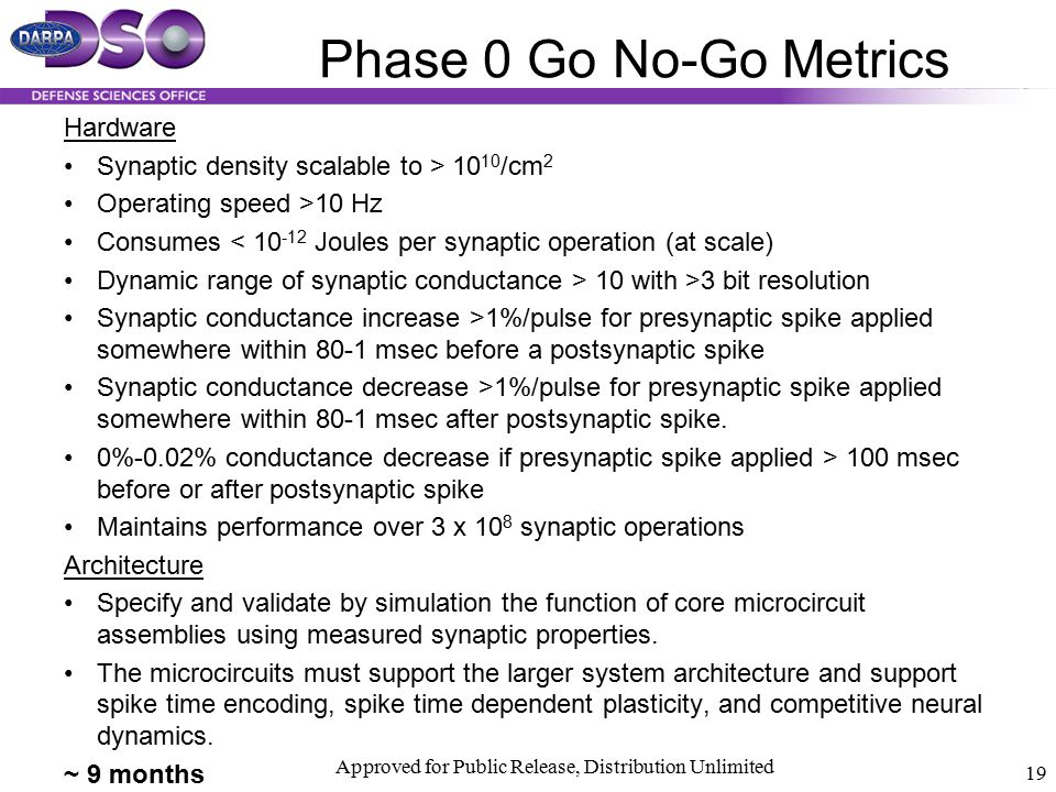 Approved for Public Release, Distribution Unlimited 19 Phase 0 Go No-Go Metrics Hardware Synaptic density scalable to > 10 10 /cm 2 Operating speed >1