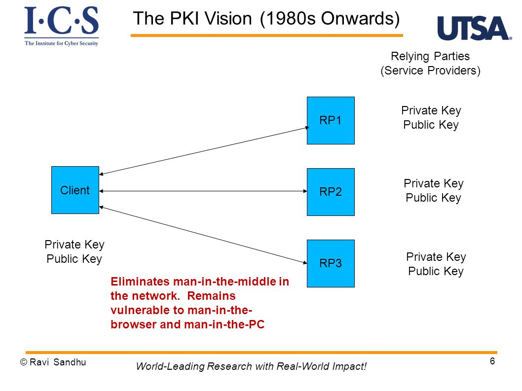 © Ravi Sandhu 17 World-Leading Research with Real-World Impact! OpenID (2000's) Failing