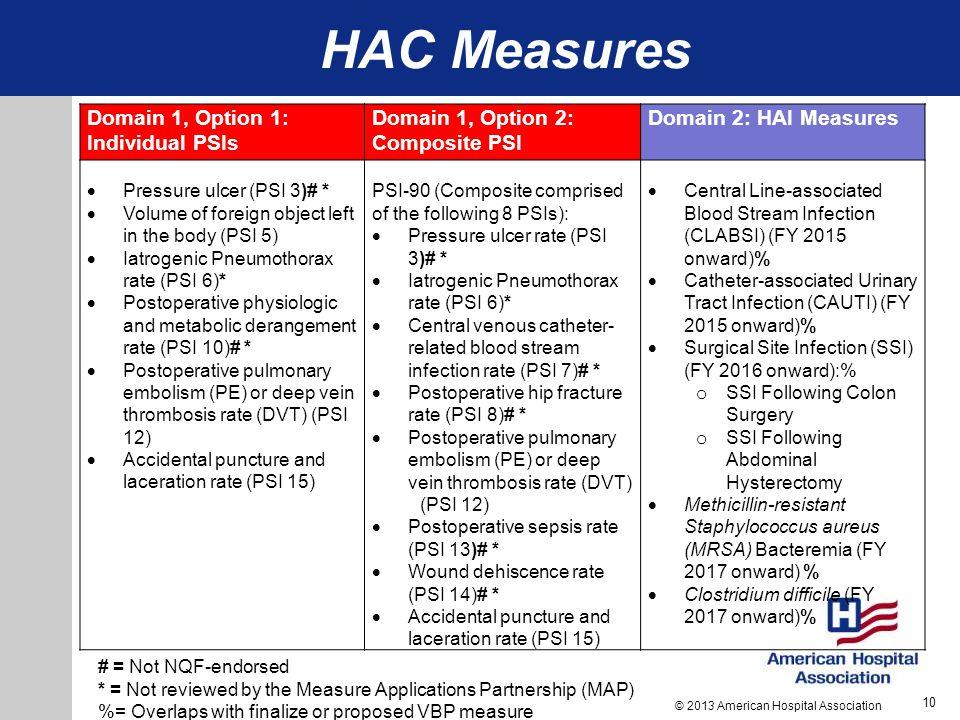 HAC: Scoring Methodology Performance on each measure split into quartiles….