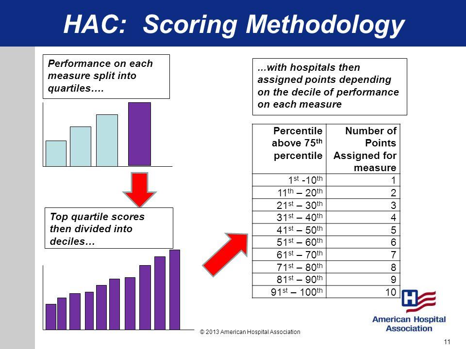 HAC Reduction Program: Assigning Points 8 © 2013 American Hospital Association