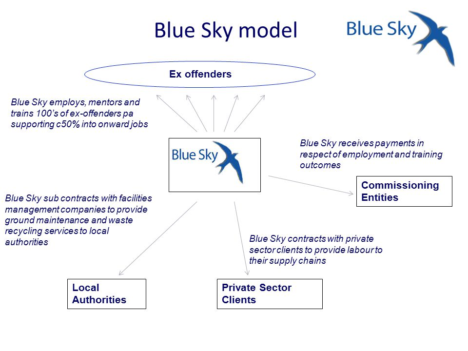 Blue Sky model Blue Sky employs, mentors and trains 100's of ex-offenders pa supporting c50% into onward jobs Ex offenders Blue Sky sub contracts with facilities management companies to provide ground maintenance and waste recycling services to local authorities Local Authorities Private Sector Clients Blue Sky contracts with private sector clients to provide labour to their supply chains Commissioning Entities Blue Sky receives payments in respect of employment and training outcomes