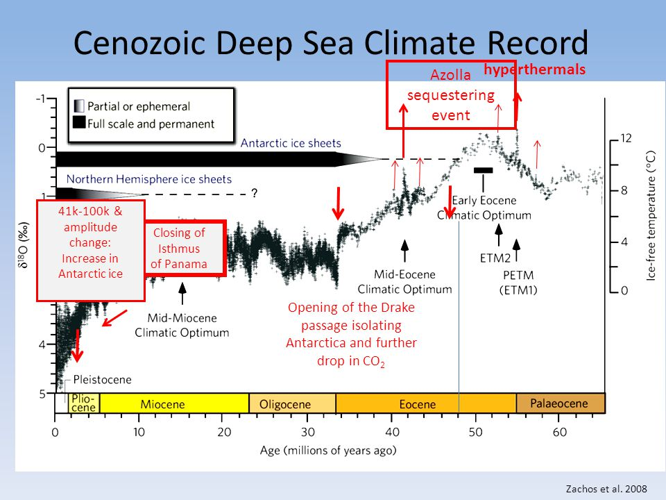 Cenozoic Deep Sea Climate Record Zachos et al. 2008 hyperthermals Opening of the Drake passage isolating Antarctica and further drop in CO 2 Closing o