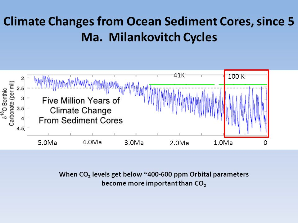 Climate Changes from Ocean Sediment Cores, since 5 Ma. Milankovitch Cycles 41K 100 K 3.0Ma 4.0Ma 2.0Ma 1.0Ma5.0Ma 0 When CO 2 levels get below ~400-60