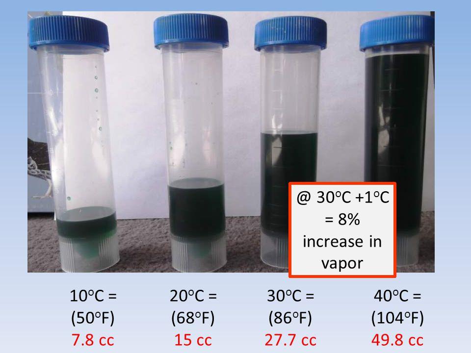 10 o C = (50 o F) 7.8 cc 20 o C = (68 o F) 15 cc 30 o C = (86 o F) 27.7 cc 40 o C = (104 o F) 49.8 cc @ 30 o C +1 o C = 8% increase in vapor
