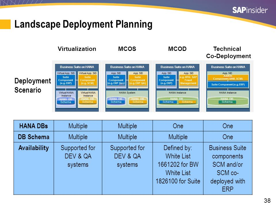 38 Landscape Deployment Planning Virtualization MCOS MCOD Technical Co-Deployment Deployment Scenario HANA DBs Multiple One DB Schema Multiple One Availability Supported for DEV & QA systems Defined by: White List 1661202 for BW White List 1826100 for Suite Business Suite components SCM and/or SCM co- deployed with ERP