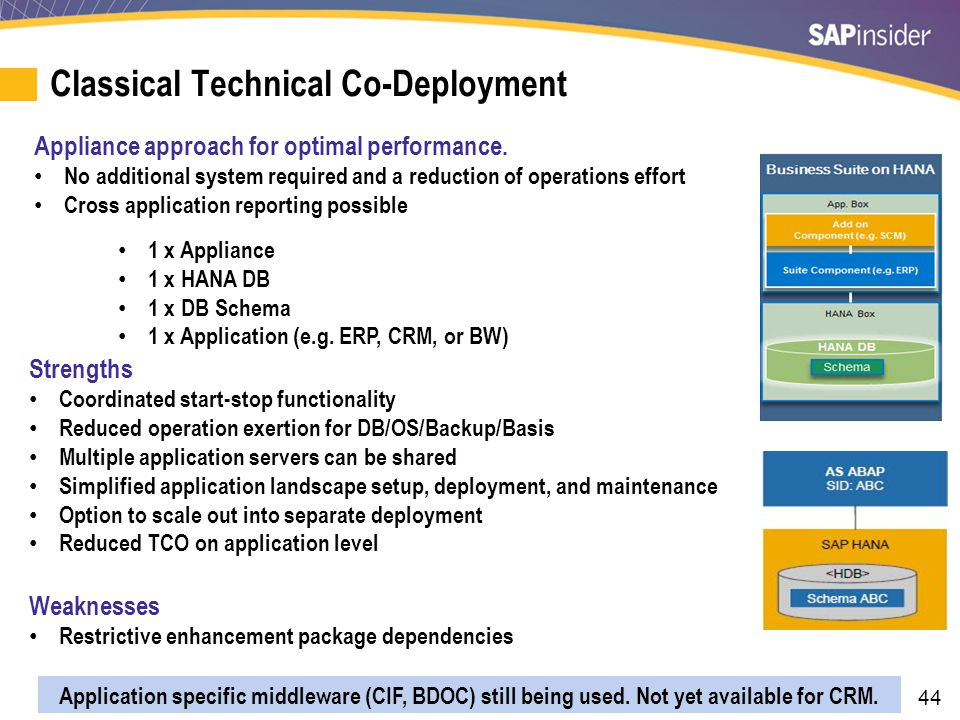 44 Classical Technical Co-Deployment Appliance approach for optimal performance.