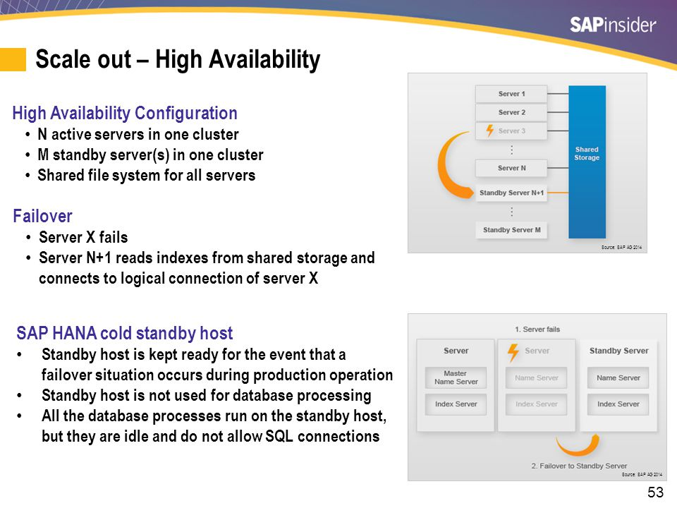 53 Scale out – High Availability High Availability Configuration N active servers in one cluster M standby server(s) in one cluster Shared file system for all servers Failover Server X fails Server N+1 reads indexes from shared storage and connects to logical connection of server X SAP HANA cold standby host Standby host is kept ready for the event that a failover situation occurs during production operation Standby host is not used for database processing All the database processes run on the standby host, but they are idle and do not allow SQL connections Source: SAP AG 2014
