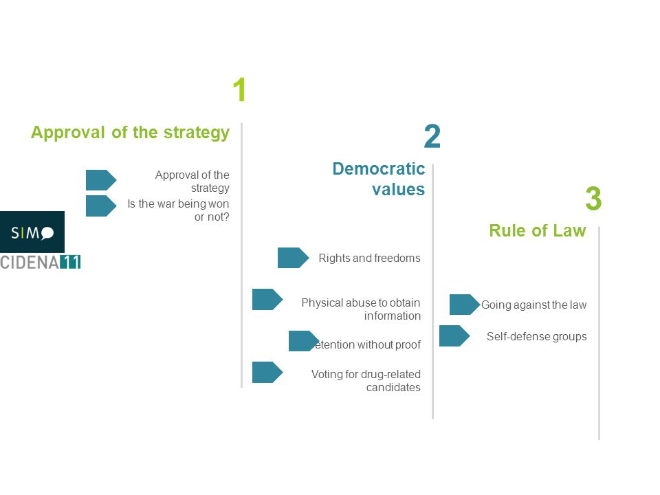 Approval of the strategy 1 2 3 Democratic values Rule of Law Approval of the strategy Is the war being won or not.