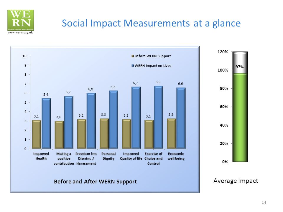 14 Social Impact Measurements at a glance Average Impact