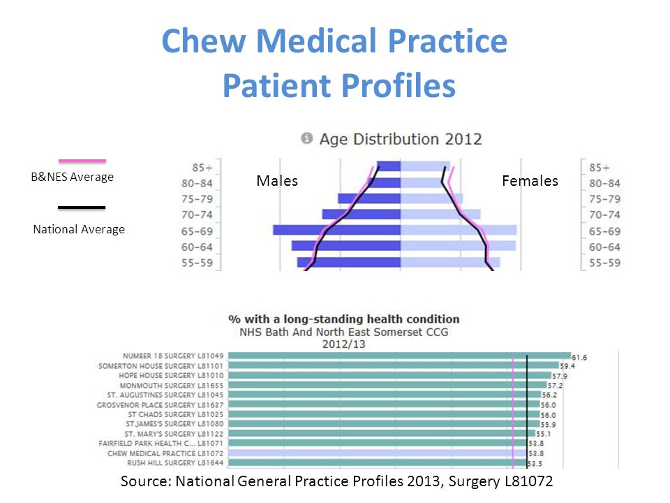 Chew Medical Practice Patient Profiles Source: National General Practice Profiles 2013, Surgery L81072 MalesFemales B&NES Average National Average