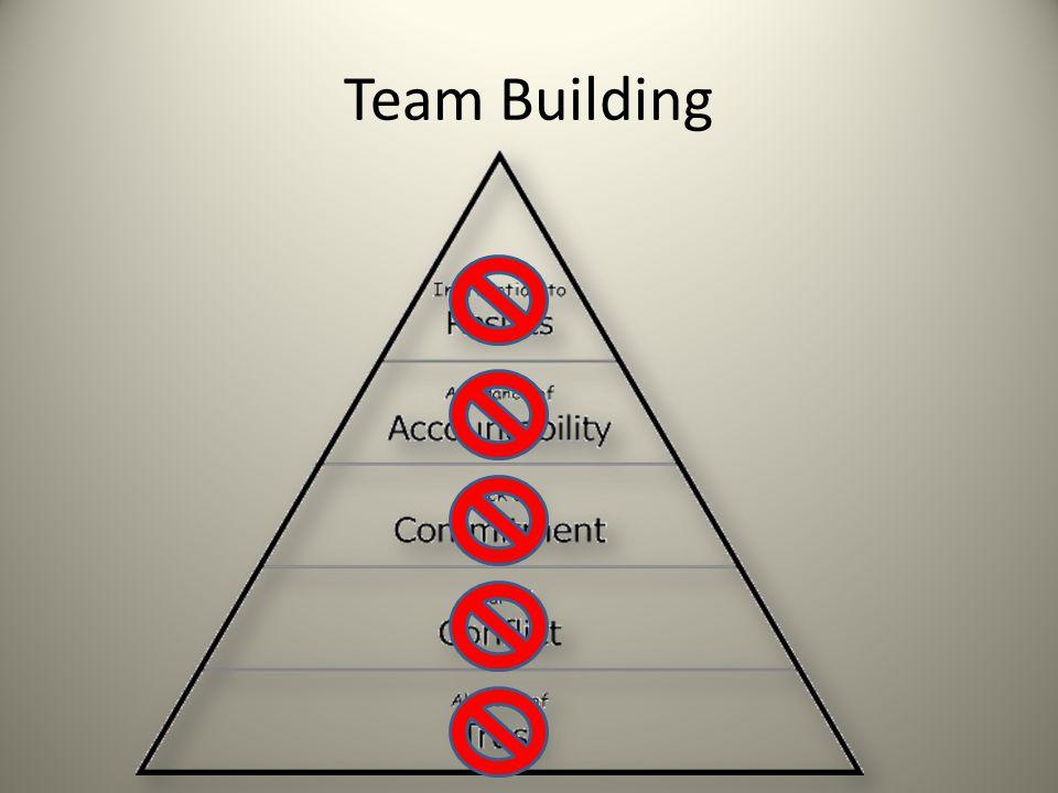 Leadership Passive Response Challenge Denial Help! Conflict Avoidance