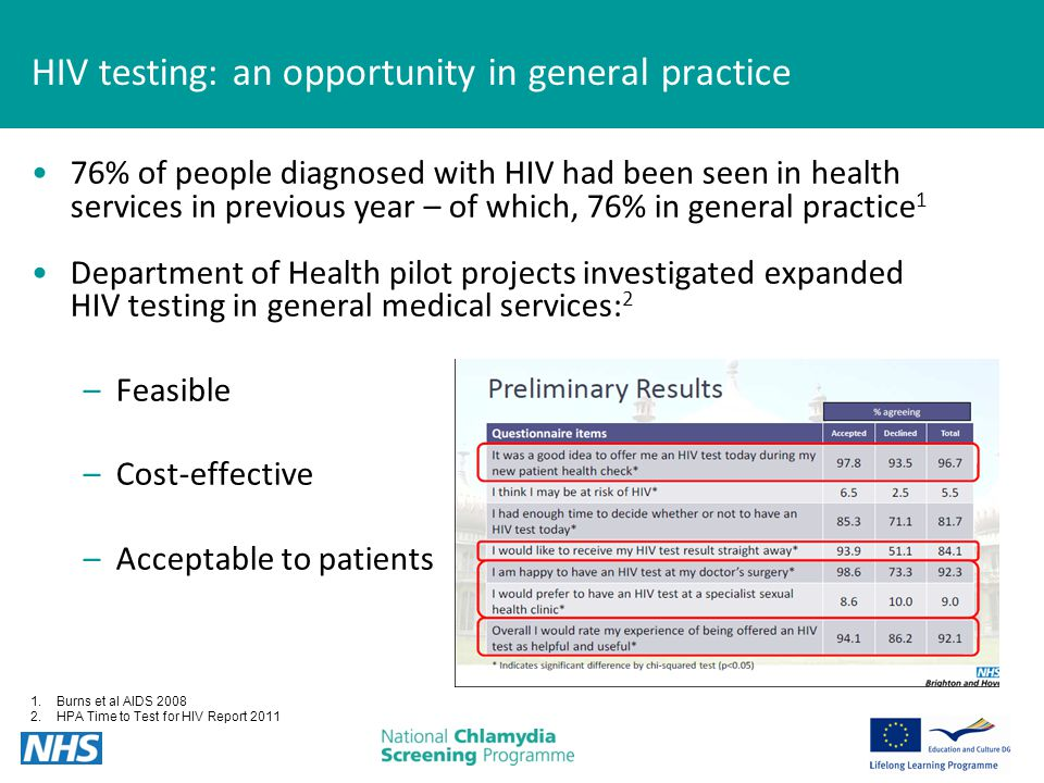 HIV testing: an opportunity in general practice 76% of people diagnosed with HIV had been seen in health services in previous year – of which, 76% in general practice 1 Department of Health pilot projects investigated expanded HIV testing in general medical services: 2 –Feasible –Cost-effective –Acceptable to patients 1.Burns et al AIDS 2008 2.HPA Time to Test for HIV Report 2011