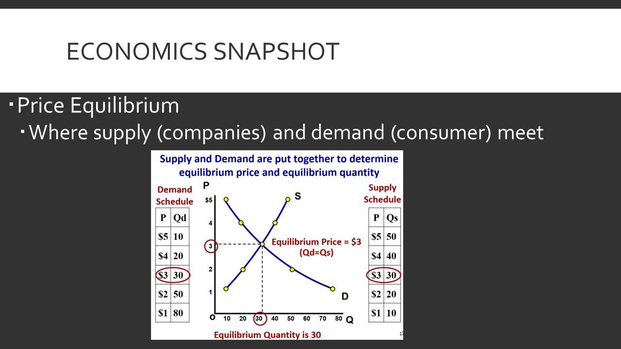 ECONOMICS SNAPSHOT  Price Equilibrium  Where supply (companies) and demand (consumer) meet