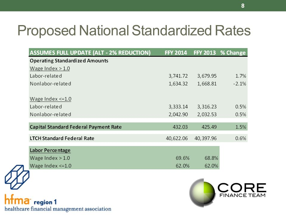 Proposed National Standardized Rates 8