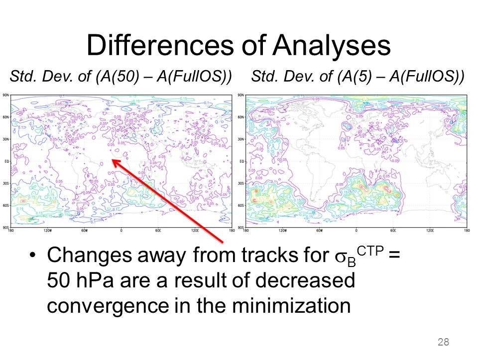 Differences of Analyses 28 Std. Dev. of (A(50) – A(FullOS))Std.