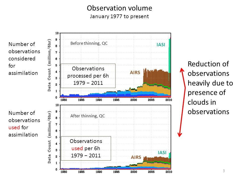 3 Number of observations considered for assimilation Number of observations used for assimilation Observation volume January 1977 to present Reduction of observations heavily due to presence of clouds in observations Observations processed per 6h 1979 − 2011 Observations used per 6h 1979 − 2011 AIRS IASI AIRS IASI After thinning, QC Before thinning, QC