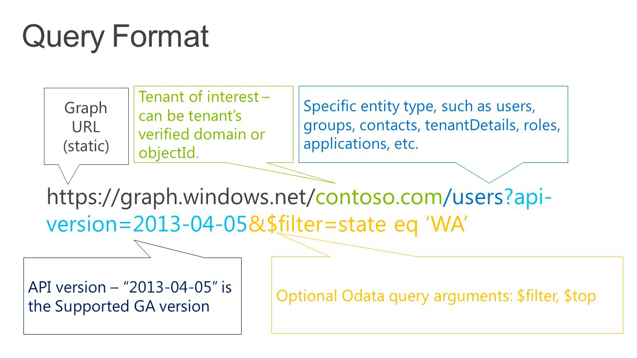 https://graph.windows.net/contoso.com/users api- version=2013-04-05&$filter=state eq 'WA' Graph URL (static) Specific entity type, such as users, groups, contacts, tenantDetails, roles, applications, etc.