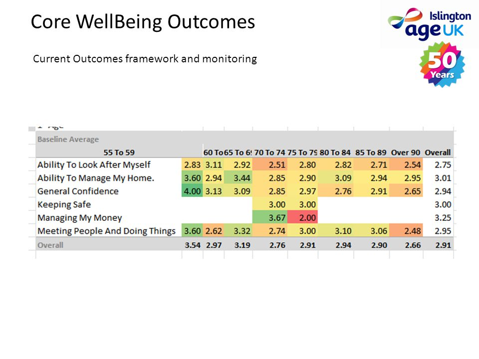 Core WellBeing Outcomes Current Outcomes framework and monitoring
