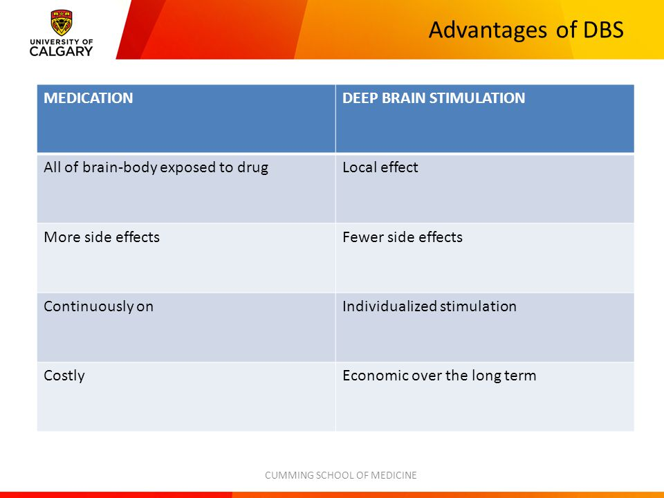 Advantages of DBS — Can be tested in a RCT double blind manner — Can be switched on and off — Can be coupled with functional neuroimaging — Can record activity from implanted DBS leads while they patient performs emotional cognitive or motor tasks — We have some idea about potential mechanisms of action — Reversible — Stimulation dose can be adjusted — No cognitive side effects.