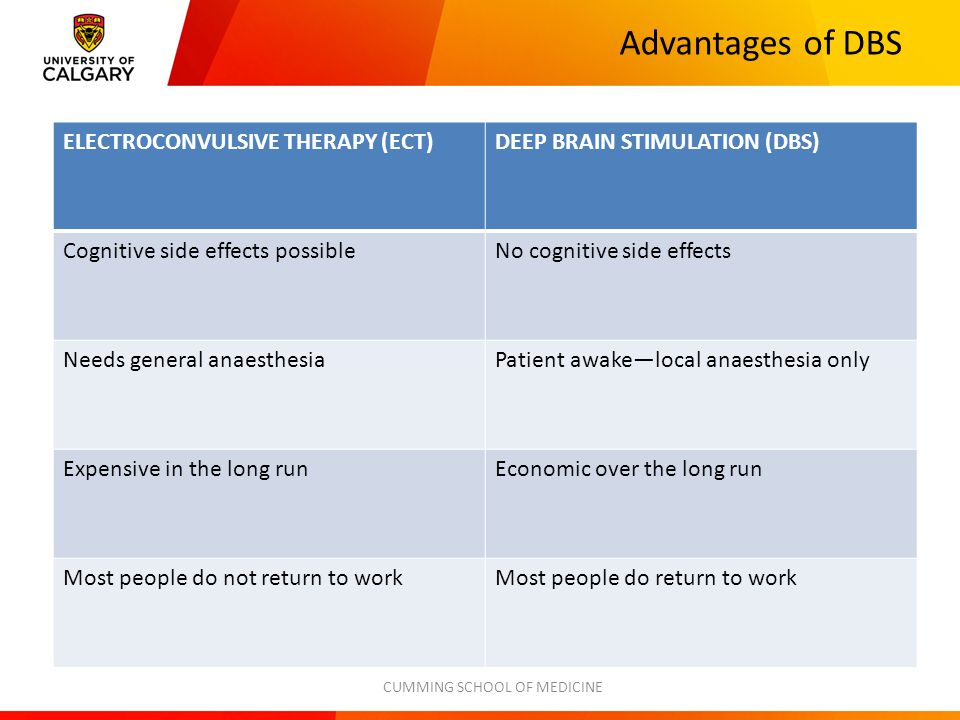 Advantages of DBS ELECTROCONVULSIVE THERAPY (ECT)DEEP BRAIN STIMULATION (DBS) Cognitive side effects possibleNo cognitive side effects Needs general anaesthesiaPatient awake—local anaesthesia only Expensive in the long runEconomic over the long run Most people do not return to workMost people do return to work CUMMING SCHOOL OF MEDICINE