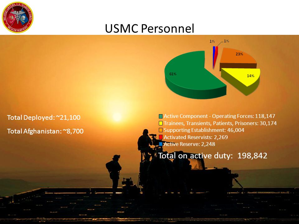 USMC Personnel Total on active duty: 198,842 Total Deployed: ~21,100 Total Afghanistan: ~8,700 Active Component - Operating Forces: 118,147 Trainees,