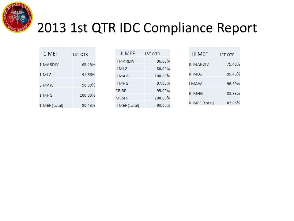 2013 1st QTR IDC Compliance Report 1 MEF 1ST QTR 1 MARDIV65.45% 1 MLG91.66% 3 MAW90.00% 1 MHG100.00% 1 MEF (total)80.43% II MEF 1ST QTR II MARDIV96.00