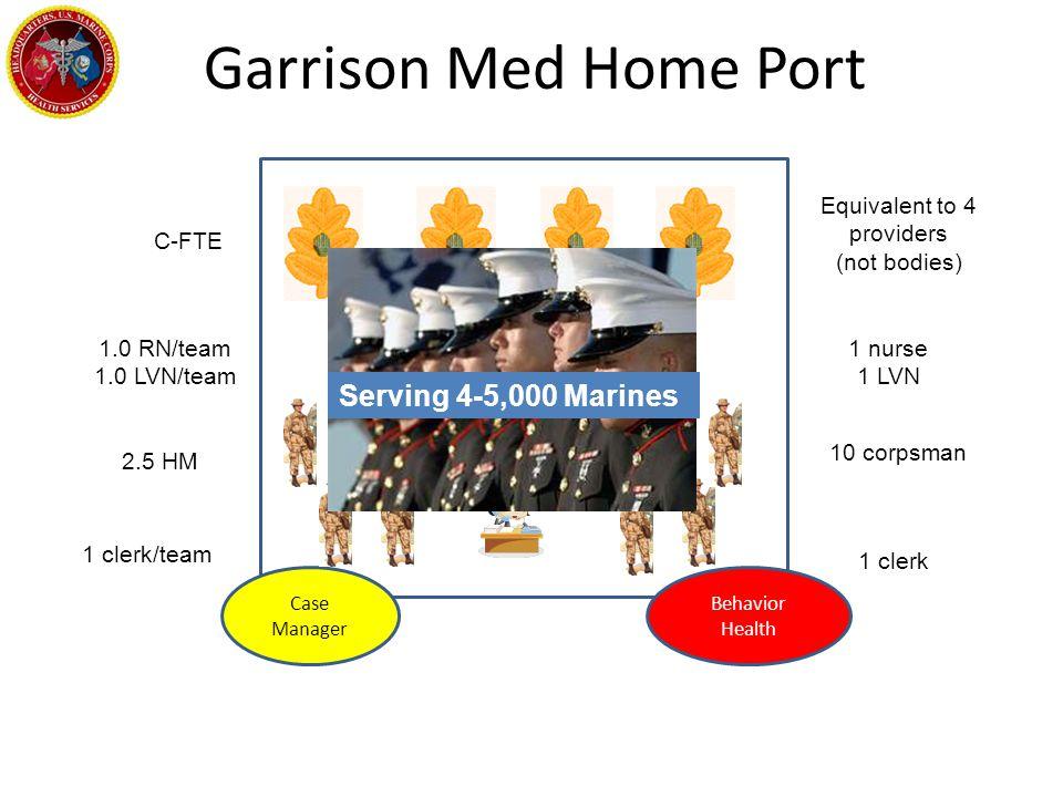 Garrison Med Home Port Equivalent to 4 providers (not bodies) 1 clerk 10 corpsman 1 nurse 1 LVN C-FTE 2.5 HM 1 clerk/team Case Manager Behavior Health