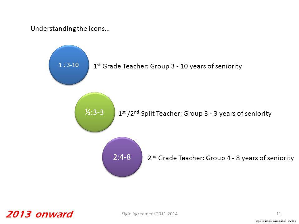 Elgin Teachers Association ©2013 ½:3-3 1 : 3-10 2:4-8 1 st Grade Teacher: Group 3 - 10 years of seniority 1 st /2 nd Split Teacher: Group 3 - 3 years of seniority 2 nd Grade Teacher: Group 4 - 8 years of seniority Understanding the icons… 11Elgin Agreement 2011-2014 2013 onward